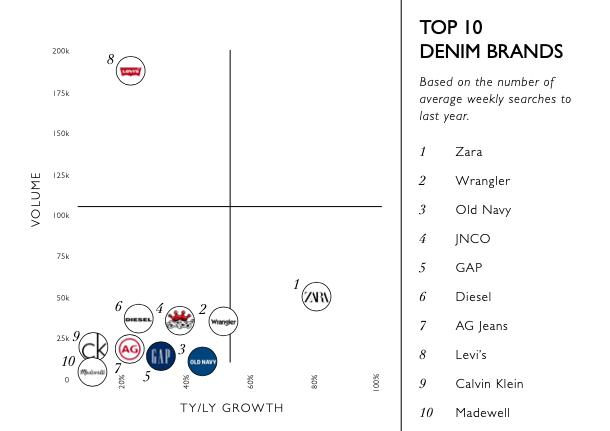 Top Denim Brands