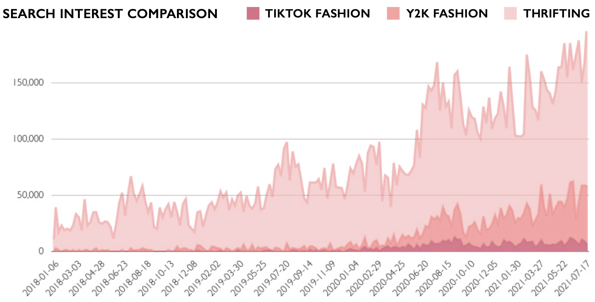 Searches for Y2K
