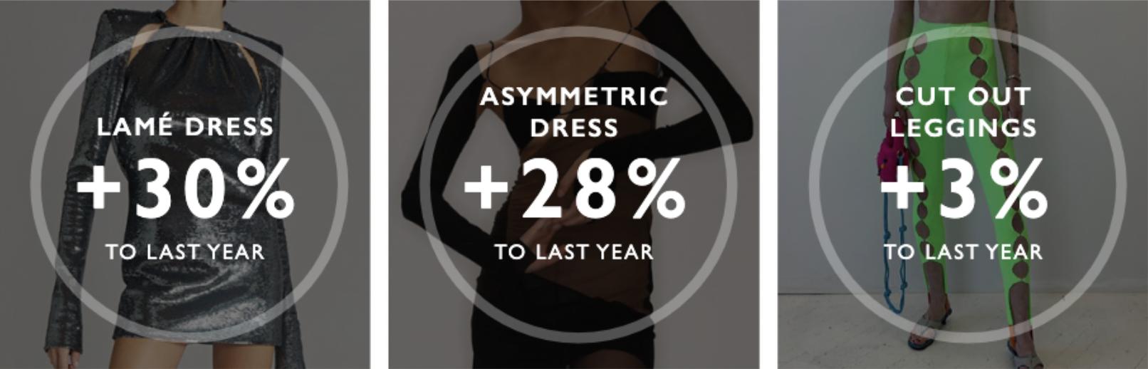 FW22 Womenswear Forecast